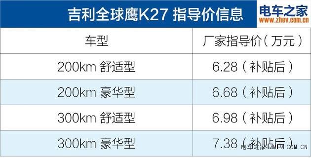 续航300公里吉利全球鹰K27上市 售价6.28-7.38万