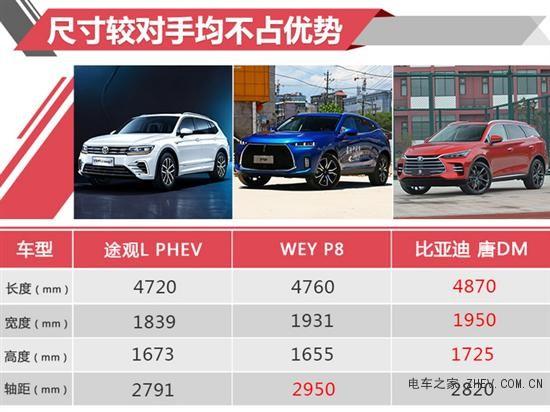 途观L电动版卖28万值不值 比亚迪都要比它贵