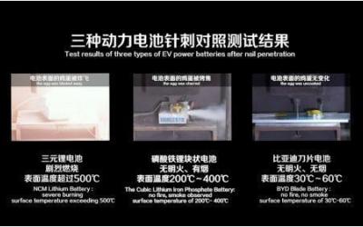 """宁德时代:电池针刺测试无意义 最新国标已取消 比亚迪""""一针见血"""""""