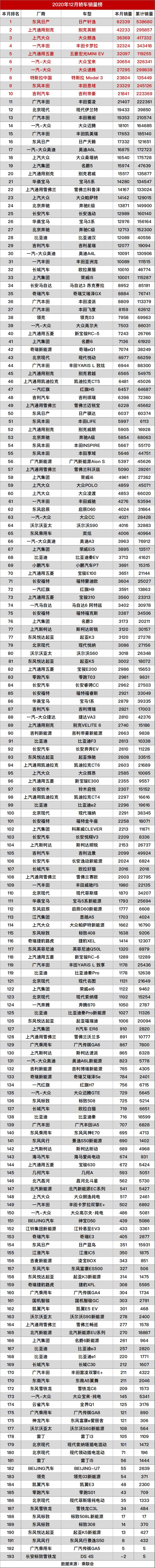 12月轿车榜单.png