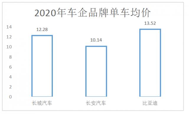 比亚迪单车报价 数据来源:国信证券