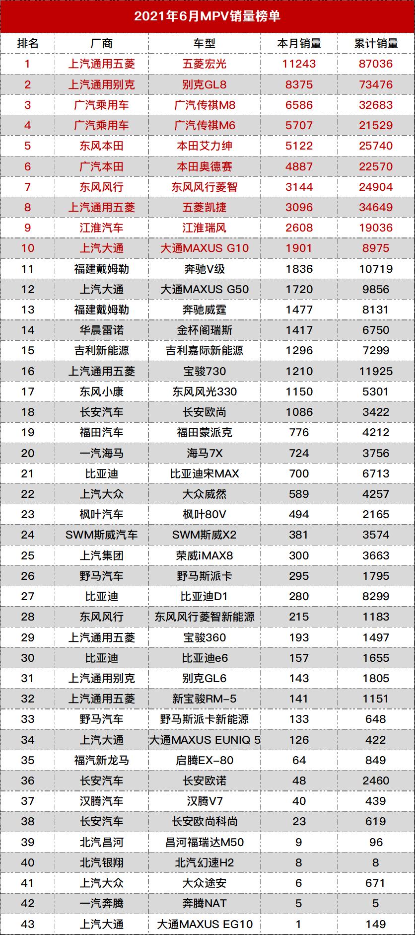 2021年6月MPV销量榜单.png