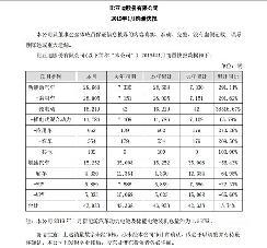 比亚迪1月销量猛增,新能源汽车销售28668辆