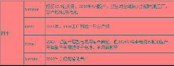"""松下特斯拉""""转机"""" 日本工厂供货电池 【图】"""
