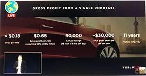 特斯拉计划最早在2020年运营自动驾驶出租车 【图】