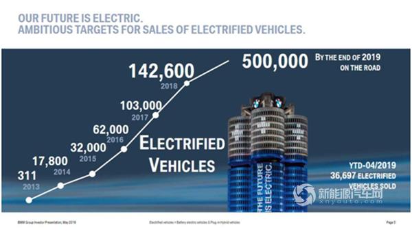 更长续航:宝马新能源更新插电式混合动力阵容
