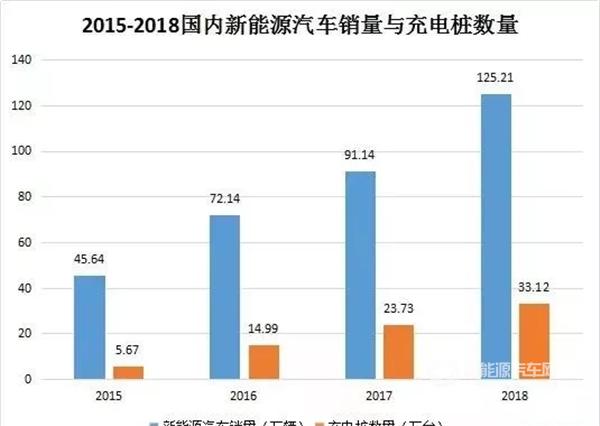 充电桩政策 2019年充电桩需求加速释放,各地加速布局