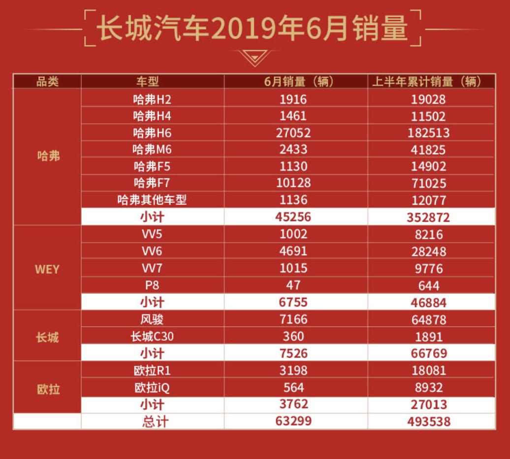 长城汽车:上半年累计销售近50万辆,同比增长4.7% 【图】