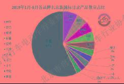 2019年上半年北京电动自行车市场情况