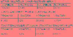 日产汽车中国区发布7月销售业绩,日产中国及日产汽车乘用车事业板块销量持续跑赢大市 【图】