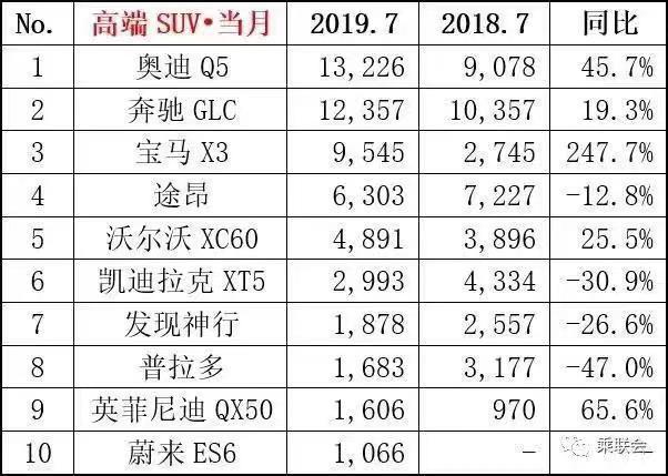 """奥迪Q5再夺7月高端SUV销冠 """"电动爹""""也杀入前10"""