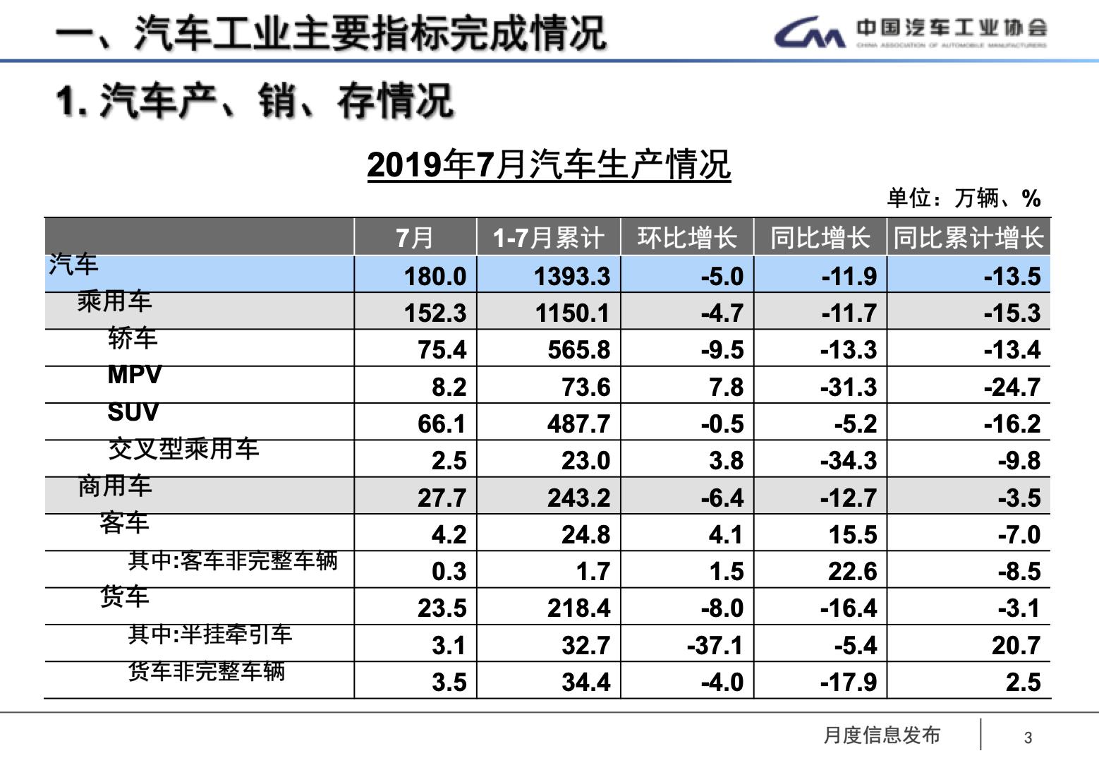 中汽协:7月车市同比降幅收窄,新能源销量比上月少一半 【图】