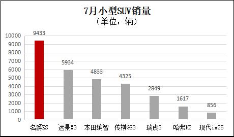 """同比劲增45%!""""全球爆款SUV""""名爵ZS 7月销量近万辆力压缤智"""