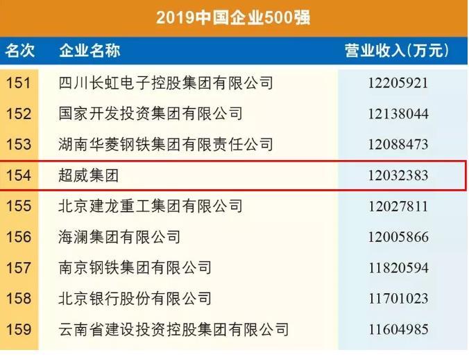 连续7年入选中国企业500强,点赞超威电池!