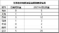 江苏发布2025氢燃料汽车规划 【图】