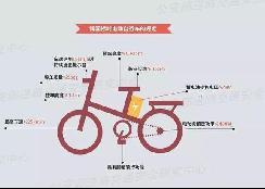 9月1日起,福建莆田新国标电动车可上牌