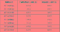 新国潮智控座驾风神奕炫领潮上市售价6.49万元-9.59万元
