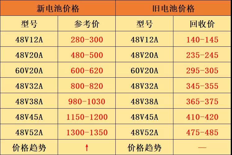 电池价格持续上涨,部分区域缺货