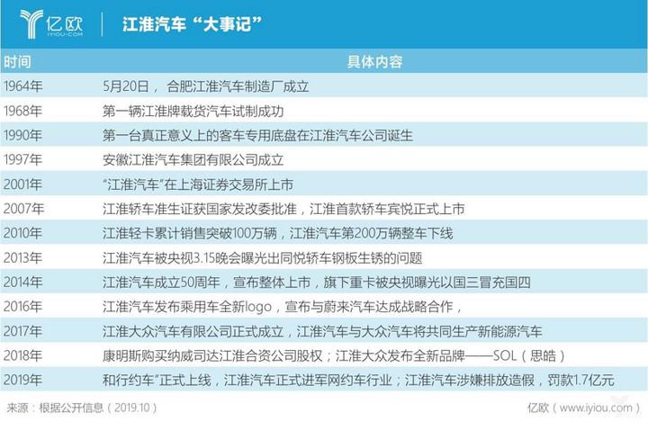 销量,江淮汽车,江淮汽车,安进,瑞风S3
