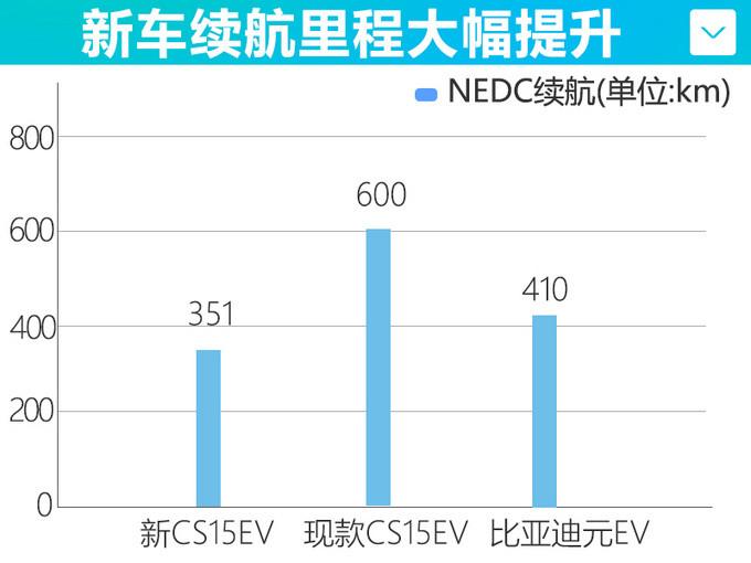 长安新款纯电CS15即将上市 续航里程大幅提升-图5