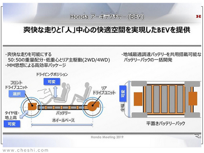 本田将推6款纯电动车 涵盖SUV轿车/提供四驱-图4
