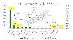 车企业绩普降 江淮4.2亿增长利润从哪儿来