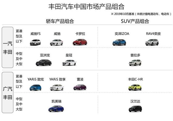 SUV,销量,卡罗拉,卡罗拉产品力,丰田双车战略