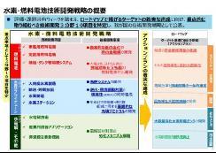 日本制定氢/燃料电池战略技术发展战略