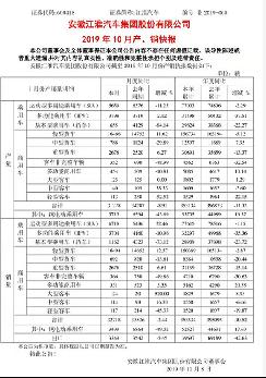 江淮汽车10月销售3499辆纯电动乘用车 同比减少49.02%