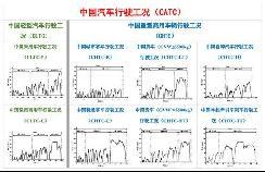 """""""中国工况""""导入时间表出炉:分拨实施,2025年全面切换"""