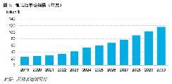 电池市场规模崛起,电池价格持续下降