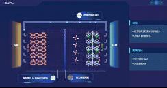 CATL/国轩动力电池快充路径解析