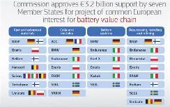 向亚洲宣战?欧盟批准250亿元电池项目
