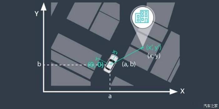 自动驾驶,自动驾驶标准,华为自动驾驶,一汽自动驾驶