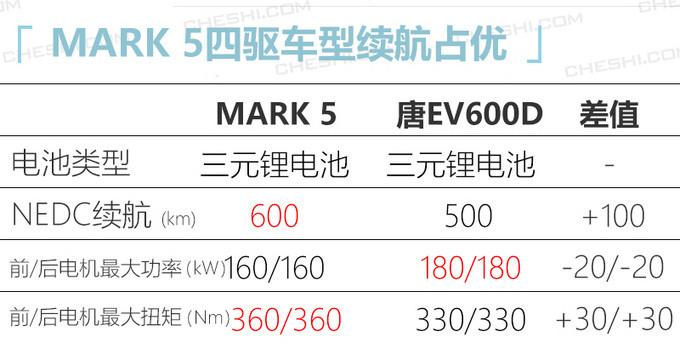 北汽ARCFOX纯电SUV即将开卖 竞争比亚迪唐EV-图3