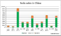 特斯拉开始向消费者交付中国产Model 3