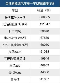 除了特斯拉Model 3,2019年还有哪些新能源汽车畅销?