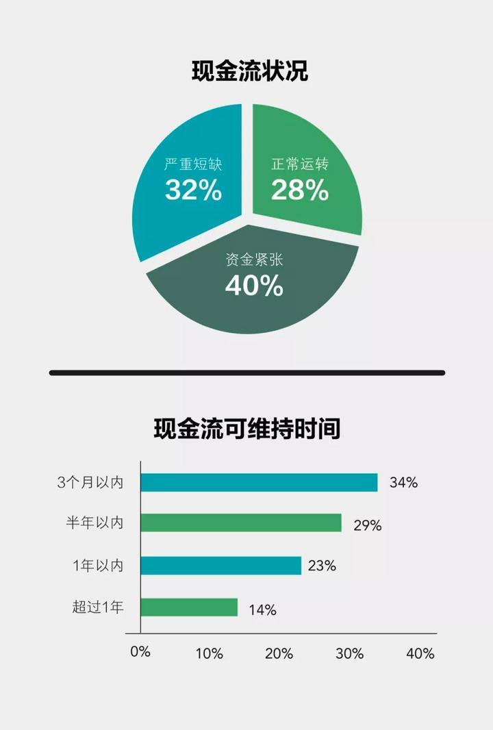 汽车经销商调查出结果,新冠大疫考验中国汽车业之五