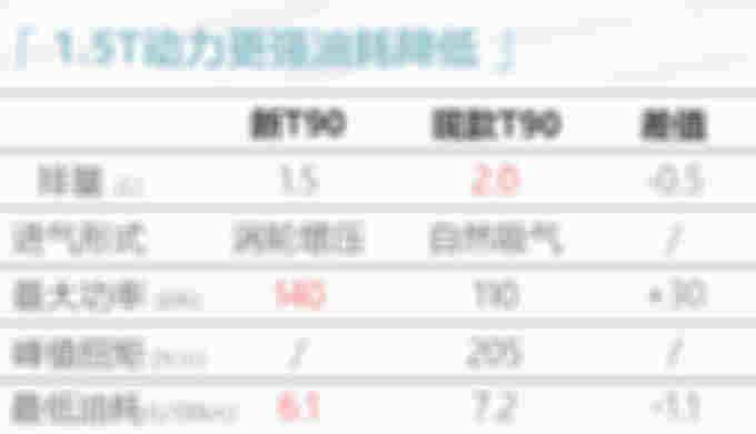东风启辰新T90实拍 增搭1.5T引擎/配轻混动力-图3