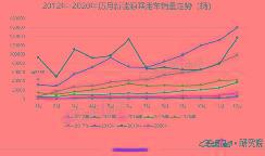 乘联会:荣威Ei5夺首月销冠,宝马5系持续稳定发挥