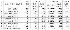 产能闲置过高!2019年中国乘用车产能利用率跌至54%