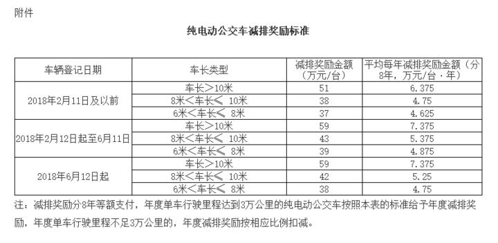 广州新能源公交车减排配置补贴奖励办法印发