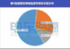 第3批推荐目录新能源专用车 数量约为上批1/2 【图】