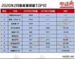 2月新能源销量前10出炉,特斯拉Model 3夺冠,蔚来、威马均有上榜! 【图】