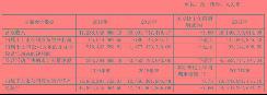 江淮汽车:2019年扣非净利亏损10亿,年度分红3218万元
