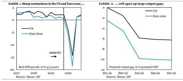 CBB:中国一季度经济下滑10%