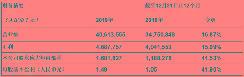 喜讯!天能动力2019年全年业绩再创佳绩。