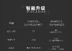 补贴后售14.68-19.98万元 小鹏汽车G3新增车型上市