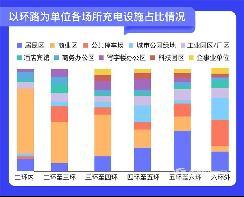 北京车主偏爱快充方式 公共领域快充是慢充的8.8倍