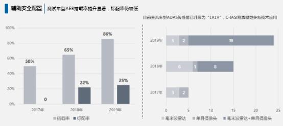 附件:《中国保险汽车安全指数2019年度测评结果研究报告》内容解读(最终版)1392.png